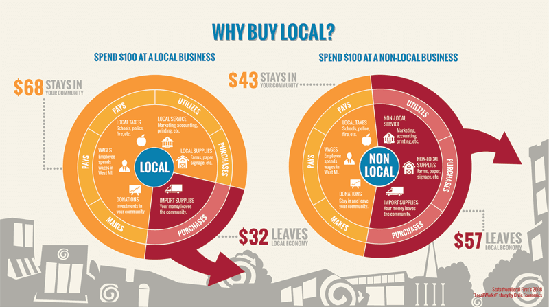 why_buy_local-comp